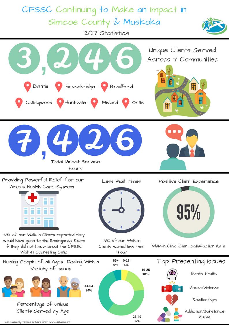2017 CFSSC statistics